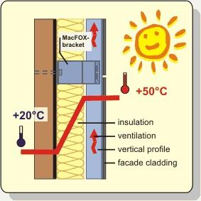 Izolatie termica la caldura
