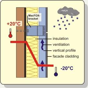 Izolatie termica la frig